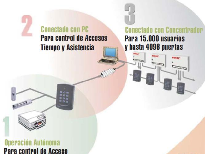 Control de Acceso integrado en red